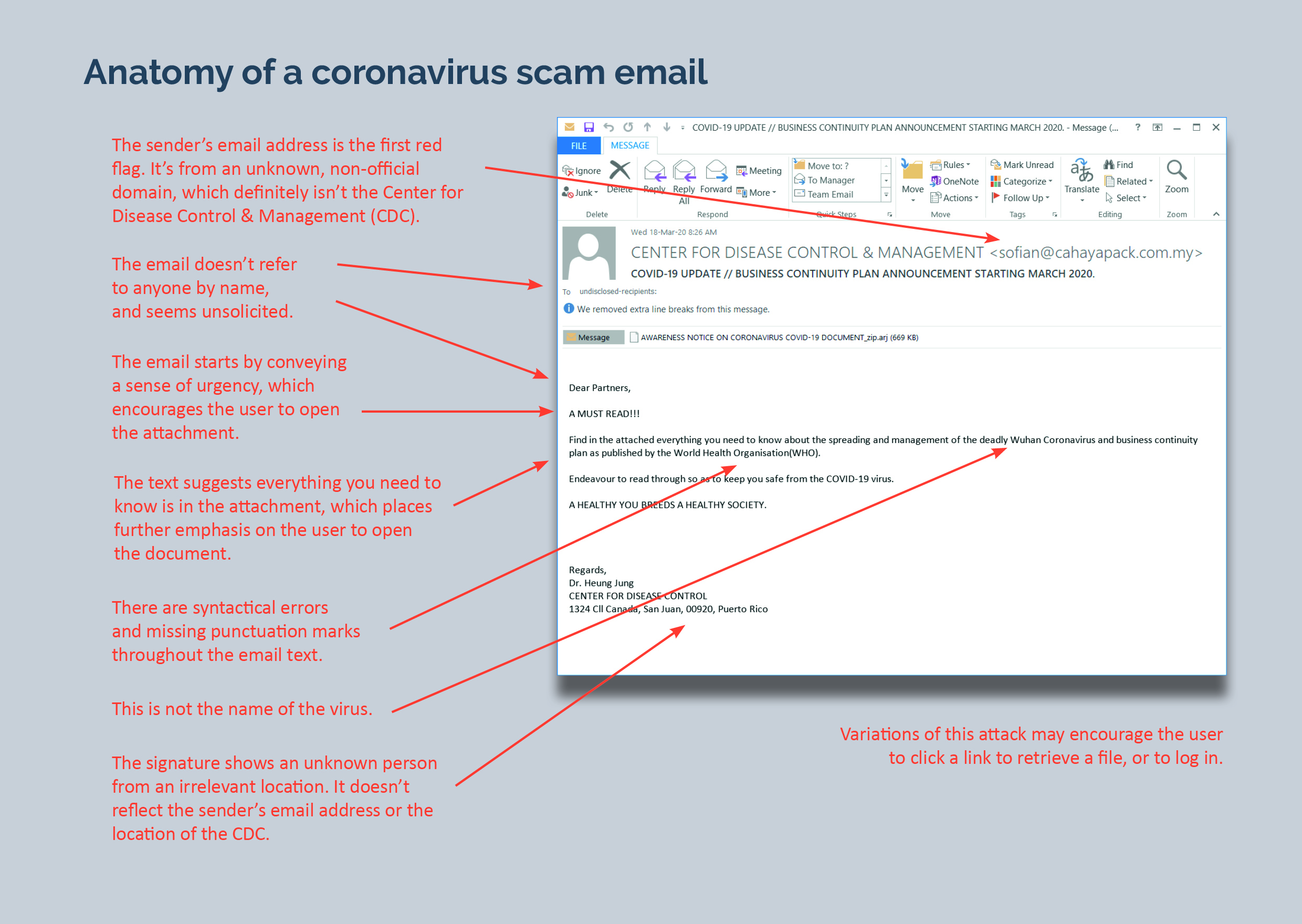 Anatomy of a coronavirus scam email