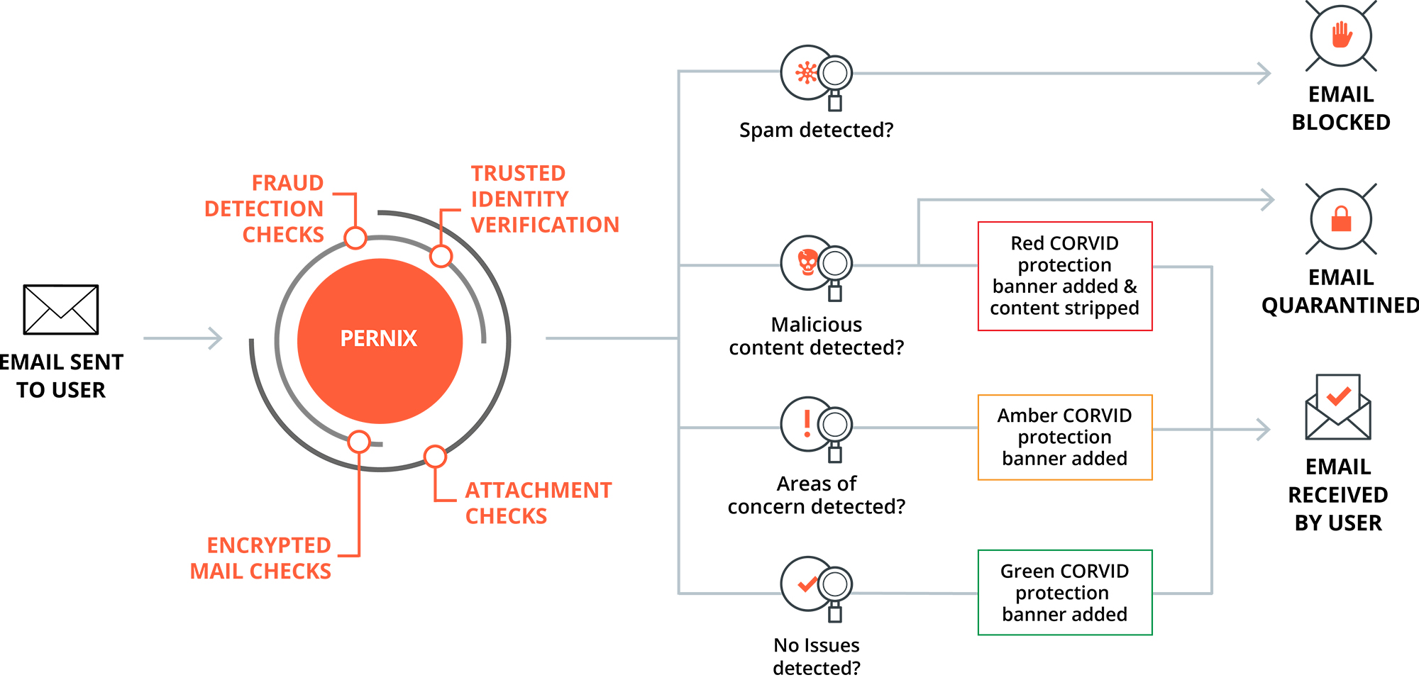 Diagram showing how CORVID Email protection works